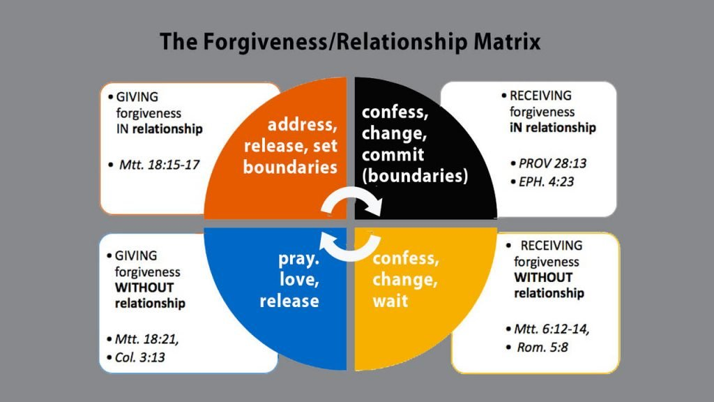 Relationship - Forgiveness Matrix